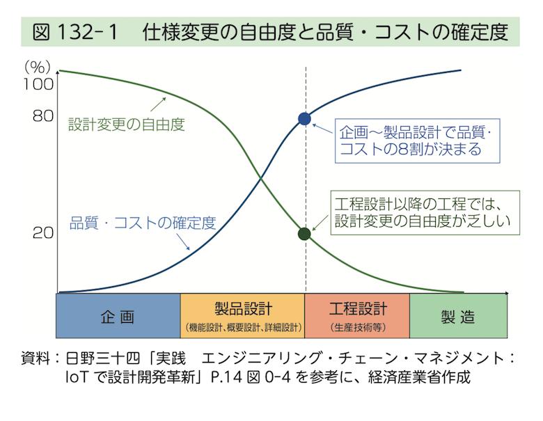 2020年度版ものづくり白書から~不確実な時代に立ち向かうための4つの戦略とは