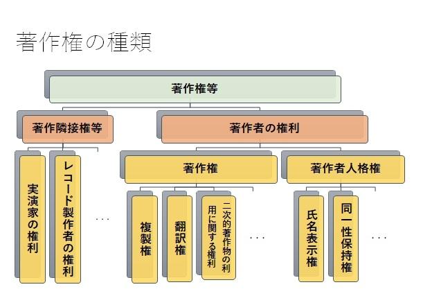 海外進出における留意点~著作権編~