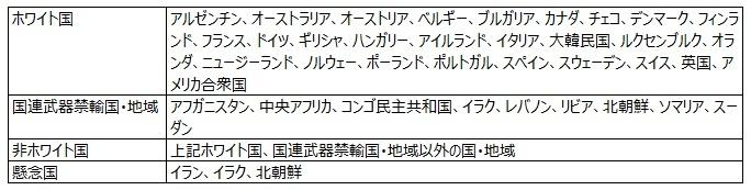 日本における4つの輸出規制とは