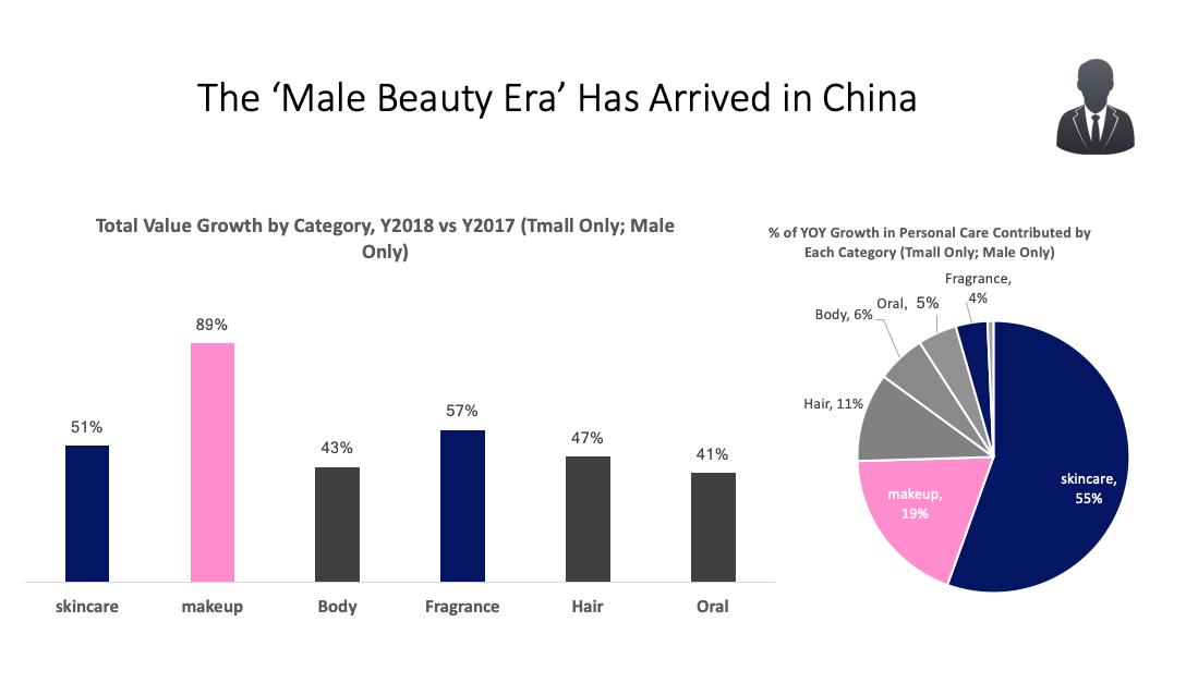中国で男性の美意識が向上(翻訳記事)