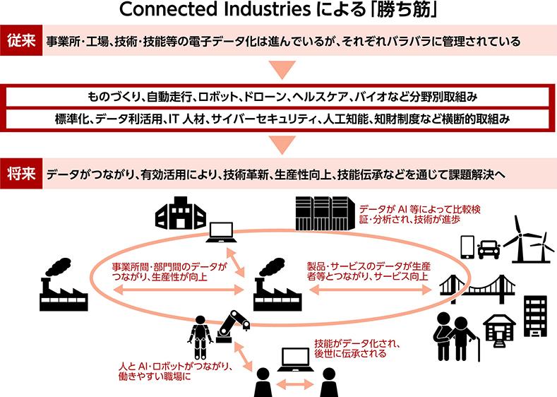 日本の製造業が目指す『コネクテッド・インダストリーズ』とは?